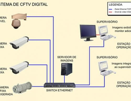 CFTV Digital